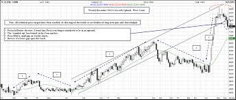 Corn Spread Charts Viewing A Thread Corn Soybean Spread Charts