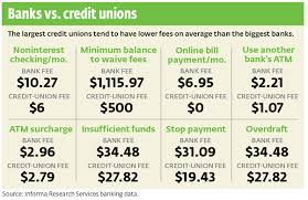 Phinance For Idiots Banks Vs Credit Unions