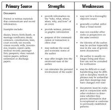 strength and weaknesses examples co strength and weaknesses examples