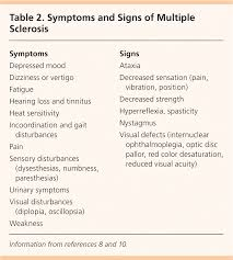 Multiple Sclerosis A Primary Care Perspective American