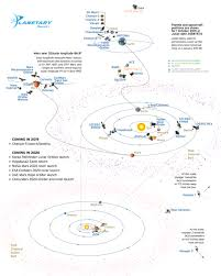 Charts And Comparisons The Planetary Society