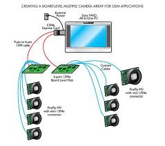 technical application notes figure 2 system diagram for board level multiple camera array