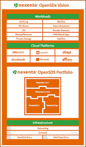 Nexenta Disrupting The Storage Market With Open Source