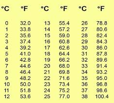 Weather Temp Conversion Chart Celsius To Fahrenheit Chart Google Search Lesley