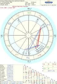 Davison Chart Vs Composite Chart Astrologers Community
