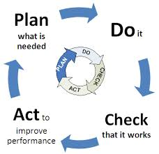 "continuous improvement   ley hill solutions   ley hill solutionsdeming promoted the ""plan do check act"" cycle  often nowadays referred to as ""the deming cycle""  a systematic approach to problem solving and improvement"
