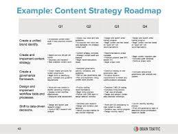 Content Strategy Document Part 1 Digital Marketing
