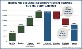 Using Ira Charitable Distributions Vs Donating Stocks