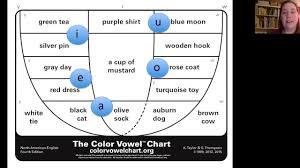Introduction To The Color Vowel Chart