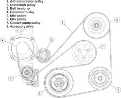 How to Install a Water Pump   Mazda 3 0L WP 9035 AW4091   YouTube besides Possible blend door not working 2005 Explorer   Ford Truck moreover  moreover  as well  together with Tech Feature  Eliminating the Con 'Fusion' of Servicing Ford's Mid further SOLVED  Whats firing order diagram of 2002 ford escape v6   Fixya likewise Ford Ranger   Useful Info moreover Wiring Diagram   2002 Ford Escape Speaker Wire Diagram Radio additionally  moreover 2006 ford taurus serpentine belt diagram Questions   Answers  with. on 2006 ford escape water diagram
