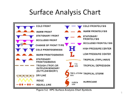 Surface Analysis Chart Symbols Ppt Weather Charts Powerpoint Presentation Free Download