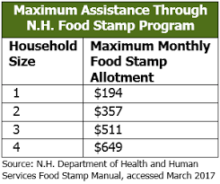 Food Stamp Chart The New Hampshire Food Stamp Program