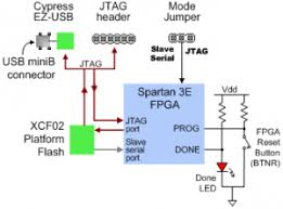 nexys 2 reference manual reference digilentinc fpga and platform flash configuration