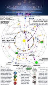 Starseed Galactic Astrology Academy