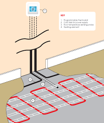underfloor heating2 png underfloor heating thermostat wiring problems underfloor 450 x 530