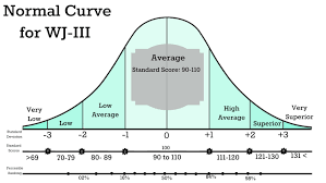 Normal Curve Woodcock Johnson Iii Resource Room Special