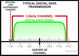 Ham Radio Bandwidth Chart 5 Mhz