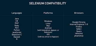Selenium Price Chart Pros And Cons Of Selenium Test Automation Tool Altexsoft