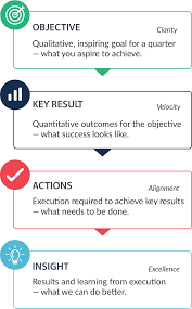 okrs how objectives and key results improve business performance okrs objectives key results actions and insights