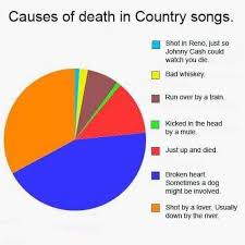 Causes Of Death In Country Songs Maths Matters Resources