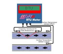 British Thermal Unit Btu Chart Ultrasonic Flow Meter Clamp On Flow Sensors