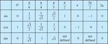 Sin Cos Tan Chart 67 Explanatory Sin Cos Tan List