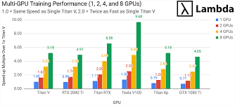 Titan V Deep Learning Benchmarks With Tensorflow In 2019