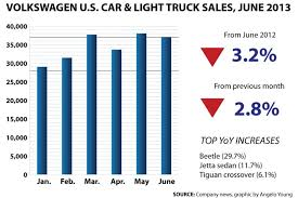 Vw Chart Volkswagen June 2013 Us Sales Down 3 2 Only Beetle
