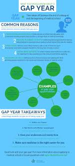 infographic what you should know about a gap year student infographic what you should know about a gap year student doctor network