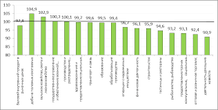 Социально экономические итоги развития России в г  Рис 2 Индексы физического объема произведенного ВВП и валовой добавленной стоимости по видам экономической деятельности i квартал 2015 г