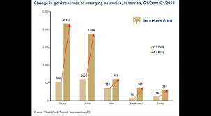 Global Gold Demand Chart Gold Breaks The Six Year Price Record