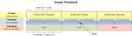 Make A Time Schedule Make Your Complex Scheduling Simple With Timeboard A Python Library