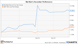 Walmart Stock Price Chart Why Wal Mart Stock Gained 11 In November The Motley Fool