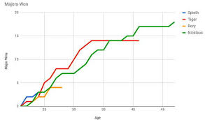 Tiger Vs Jack Chart By The Numbers Tiger Woods Vs Jack Nicklaus Swingxswing