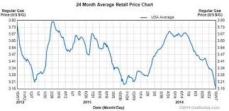5 Reasons Low Gas Prices Are Bad Mnn Mother Nature Network