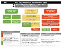 Chart 1 Acute Generalized Vesicular Or Pustular Rash