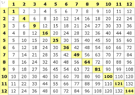 Show Me A Multiplication Chart Multiplication And Division 3 2 3 5 3 6 Lessons Tes Teach