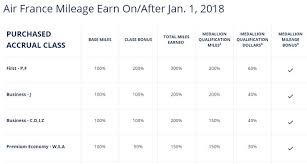 Earn Lots Of Delta Mqds By Flying With Partner Airlines