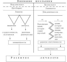 Развитие Внимания И Наблюдательности Реферат createman Развитие Внимания И Наблюдательности Реферат