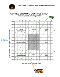 Coffee Ratio Chart 3 Steps To Learn Coffee Brew Chart To Help You Brew Better