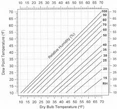 Humidity Temperature Relationship Chart Relationships Between Dry Bulb Temperature Relative