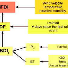 Flow Chart To Obtain The Meteo Fire Danger Index Mdfi P