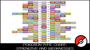 Pokemon Damage Chart Pokemon Weakness Chart Pokemon Strengths And Weakness