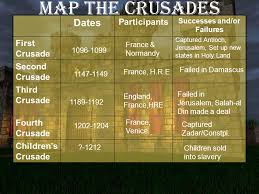 The Crusades Read Chapter 11 Section 1 And Get To Work On