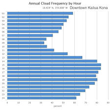 Hawaii Rainfall Chart Kailua Kona Monthly Average Weather Temperature Rainfall