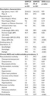 Cerebral Palsy Growth Chart Gmfcs Full Text Noncommunicable Disease And Multimorbidity In
