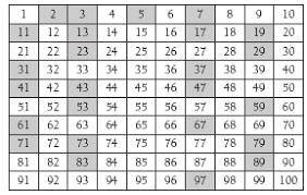 Prime Number Chart To 200 Prime Factor Chart 1 200 Www Bedowntowndaytona Com