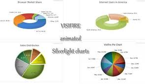 Visifire Charts In Asp Net Visifire Open Source Data Visualization And Animated
