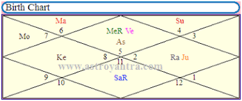 Business Astrology Chart Fast Small Business Loans Planetary Combination In