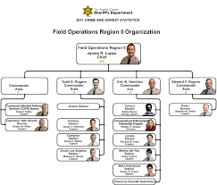 Los Angeles County Organizational Chart Field Operations Region Ii Organization Chart